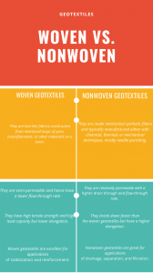 Difference between woven and nonwoven Geotextiles